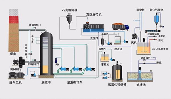 双碱法脱硫