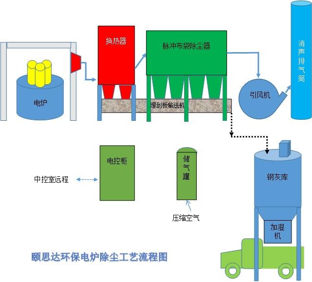 炼钢电炉除尘工艺